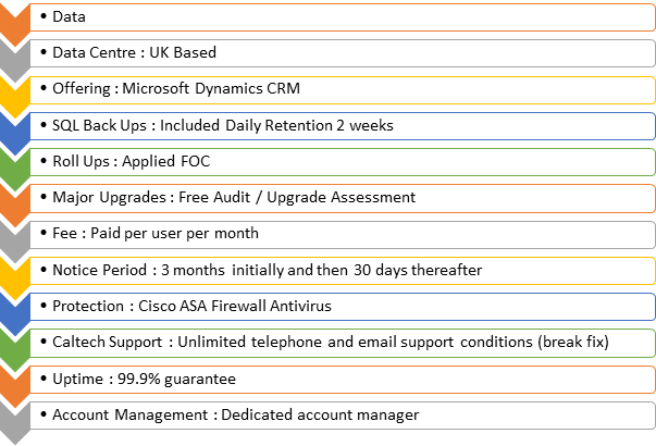Microsoft Dynamics CRM Hosted Features