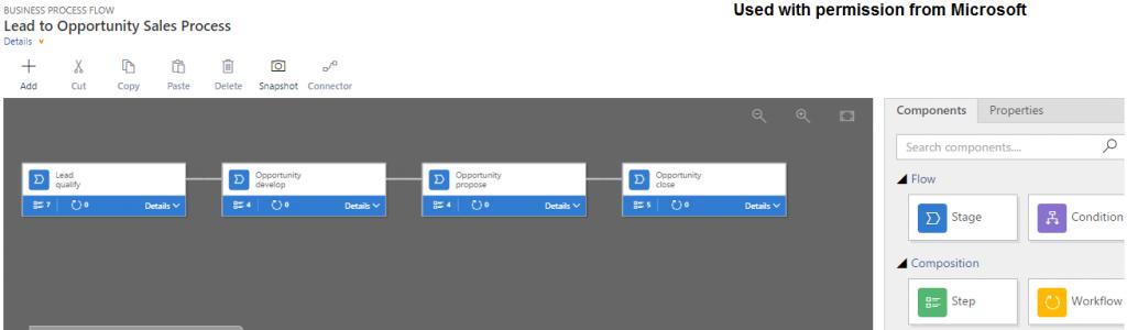 Dynamics 365 Enterprise Edition Process Flow