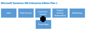 Dynamics 365 Enterprise Edition Customer Service application in plan 1