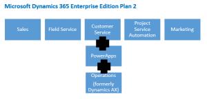 Customer Service application in Dynamics 365 Enterprise Edition Plan