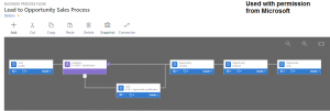 Dynamics 365 Process Bar for Sales with conditions