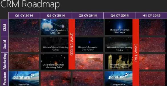 CRM Roadmap 2014