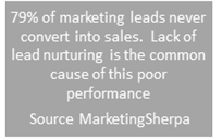 leads that don't convert to sales