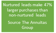Fact leads nurtured more value