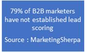 Lead scoring methods by Marketers
