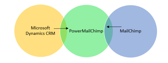 PowerMailChimp integrating Microsoft CRM and MailChimp