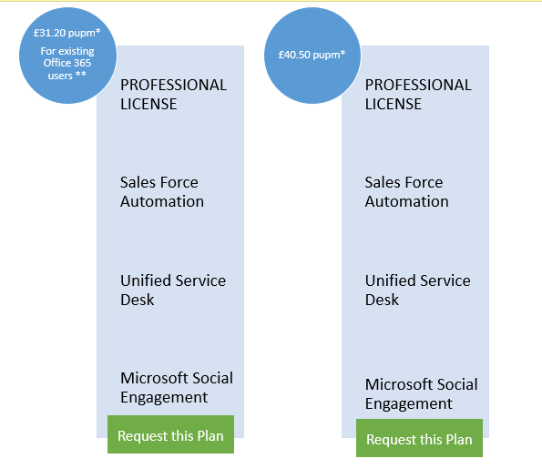Office 365 and CRM Online Pricing