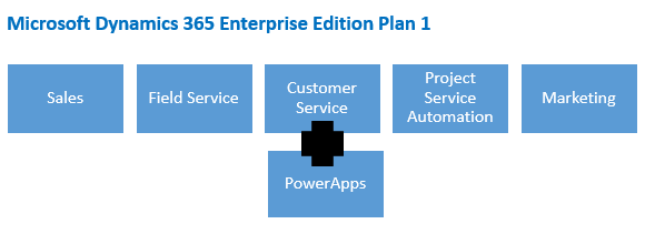 Dynamics 365 Enterprise Edition released Plan 1
