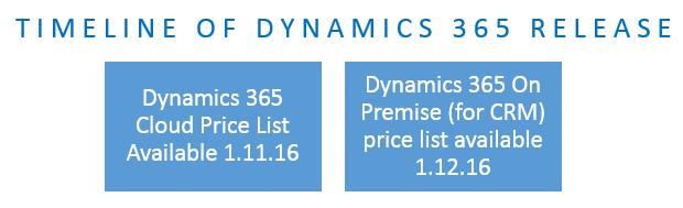Microsoft Dynamics 365 CRM timeline release dates
