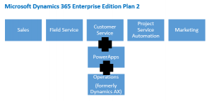 Customer Service application in Dynamics 365 Enterprise Edition Plan