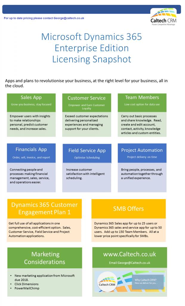 Microsoft Dynamics Licensing Explained