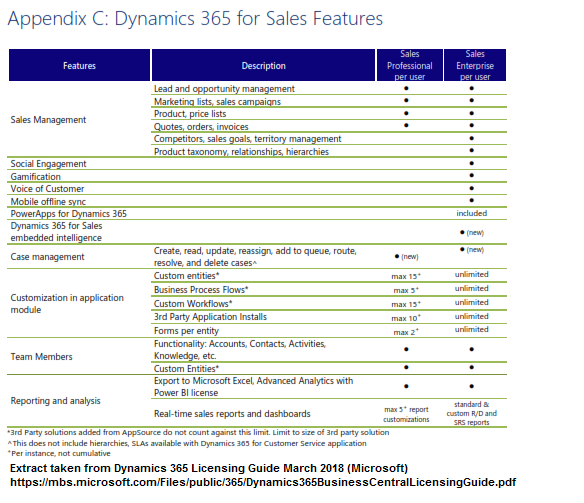 Dynamics 365 Licensing Sales Application Differences