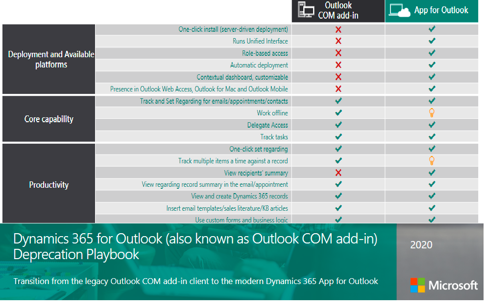 comparison between Outlook add ins for Dynamics 365